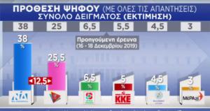 Δημοσκόπηση Pulse: Στο 12,5% η διαφορά της ΝΔ από τον ΣΥΡΙΖΑ