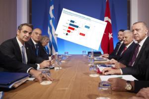 """Δημοσκόπηση: Φοβούνται """"θερμό"""" επεισόδιο με την Τουρκία οι Έλληνες! video"""
