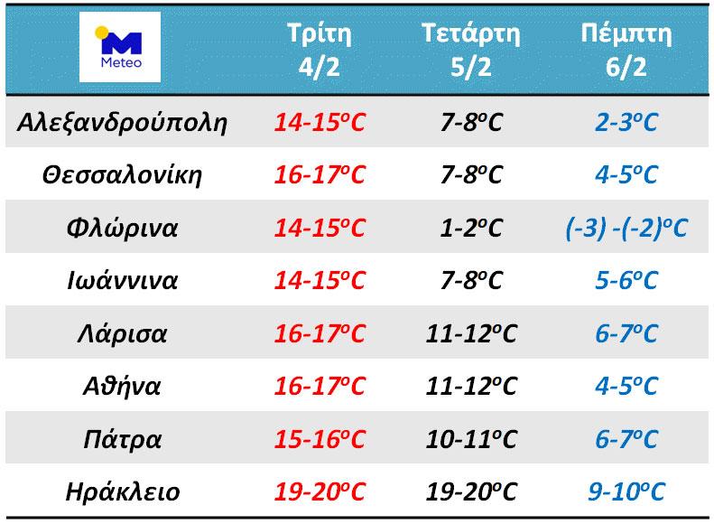 Καιρός: Θεαματική πτώση της θερμοκρασίας έως 15 βαθμούς αύριο