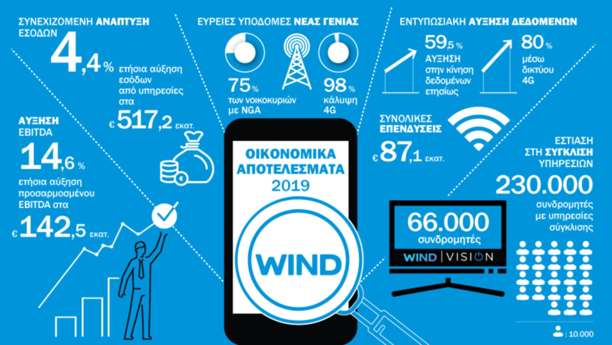 WIND: Ενισχύει τη θέση της στην αγορά και παίρνει προληπτικά μέτρα για τον κορονοϊό
