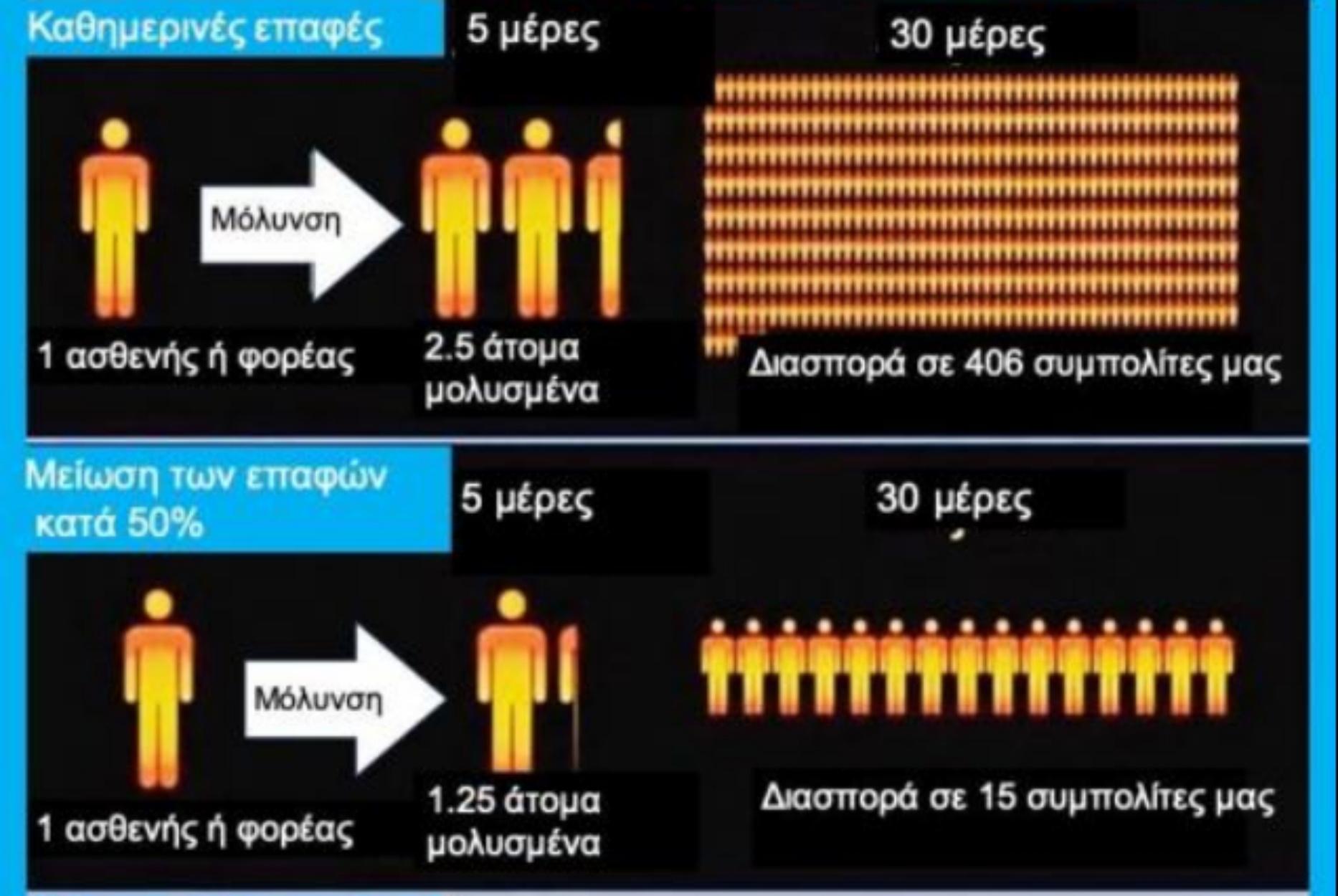 Μόσιαλος για κορονοϊό: Έτσι γίνεται η διασπορά του φονικού ιού (γράφημα)