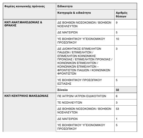 Κορωνοϊός: 500 προσλήψεις γιατρών, νοσηλευτών και άλλων ειδικοτήτων 6