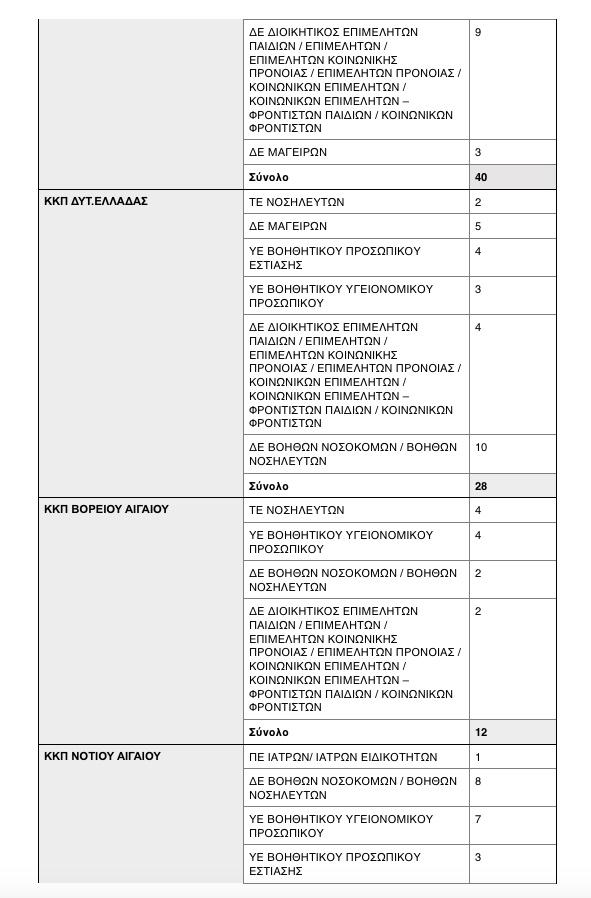 Κορωνοϊός: 500 προσλήψεις γιατρών, νοσηλευτών και άλλων ειδικοτήτων 8