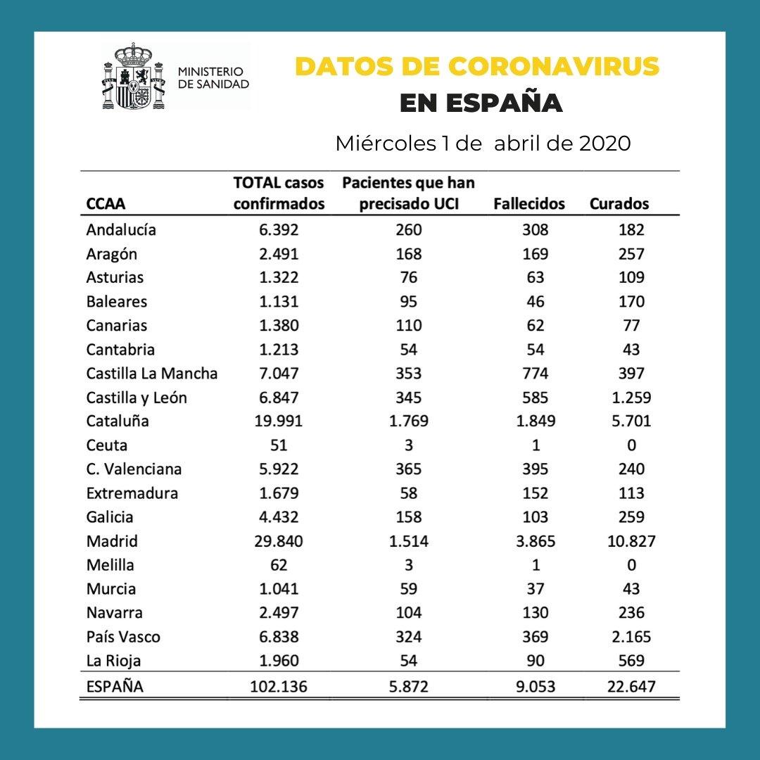 Ισπανία: Πάνω από 9.000 οι νεκροί από τον κορονοϊό! 864 το τελευταίο 24ωρο