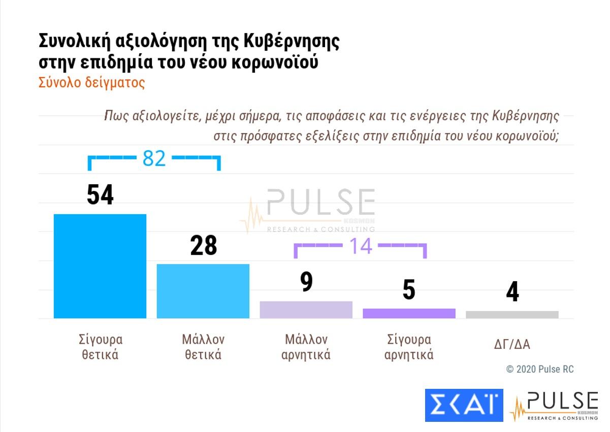 Δημοσκόπηση: 23 μονάδες η διαφορά ΝΔ και ΣΥΡΙΖΑ ενώ 8/10 επικροτούν τις κυβερνητικές αποφάσεις για τον κορονοϊό