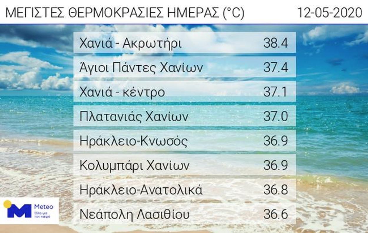 Καιρός: «Έβρασε» η Κρήτη με το θερμόμετρο να δείχνει 38 βαθμούς!