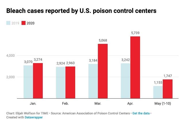 Time: Αυξήθηκαν θεαματικά μετά τις δηλώσεις Τραμπ οι δηλητηριάσεις με χλωρίνη!