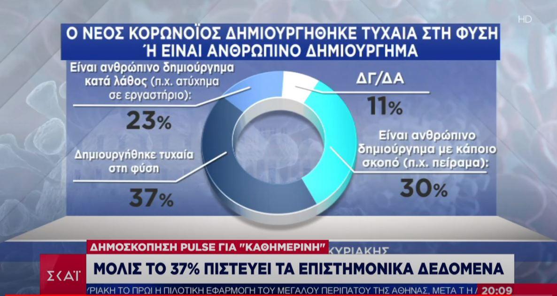 Δημοσκόπηση: 5 στους 10 Έλληνες πιστεύουν ότι ο κορονοϊός κατασκευάστηκε!