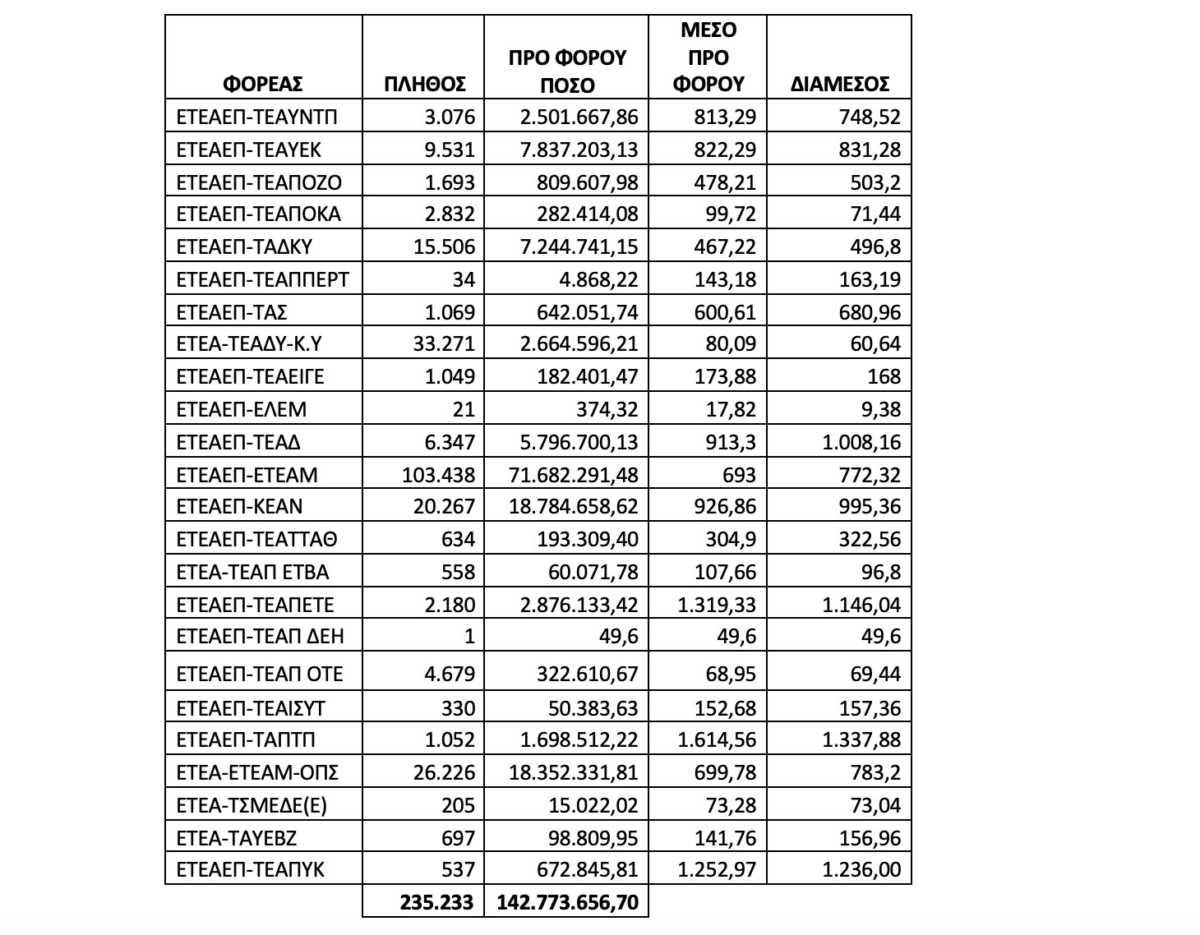 Απόψε μπαίνουν τα αναδρομικά των επικουρικών – Πληρωμή για 235.233 συνταξιούχους- Όλα τα ποσά