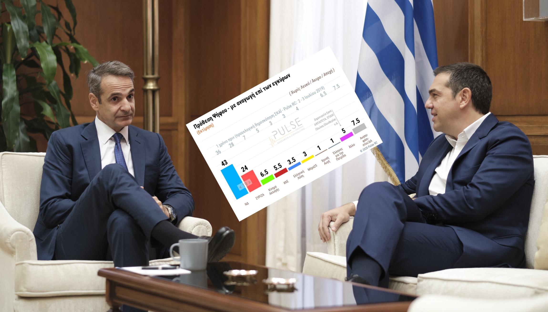 Δημοσκόπηση: Το απόλυτο κοντράστ για Μητσοτάκη – Τσίπρα! Έκδηλος ο φόβος για κορονοϊό και Τουρκία