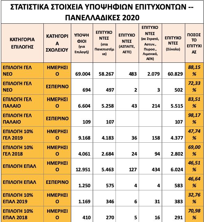 Βάσεις 2020: Ανακοινώθηκαν επίσημα τα αποτελέσματα από το Υπουργείο Παιδείας...