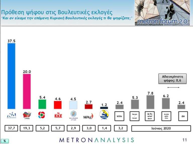Δημοσκόπηση: Ξεφεύγει η ΝΔ με προβάδισμα 17,5 μονάδων – Αγωνιούν οι πολίτες για κορονοϊό και οικονομία