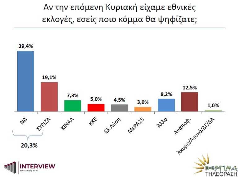 Δημοσκόπηση Interview: Μπροστά η ΝΔ με 20,3 μονάδες έναντι του ΣΥΡΙΖΑ