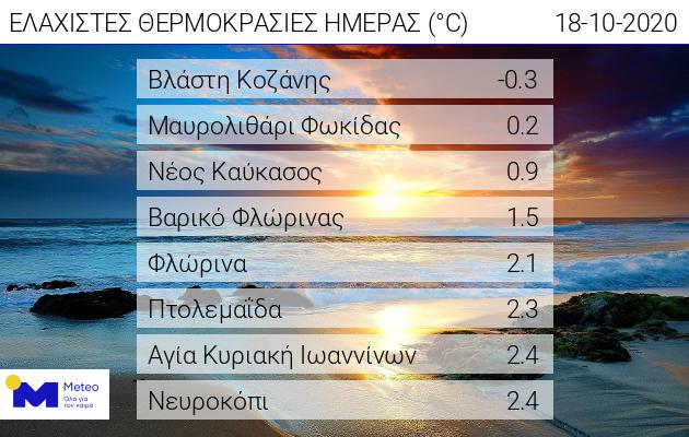 Στην Κοζάνη η πρώτη αρνητική ελάχιστη θερμοκρασία του Φθινοπώρου