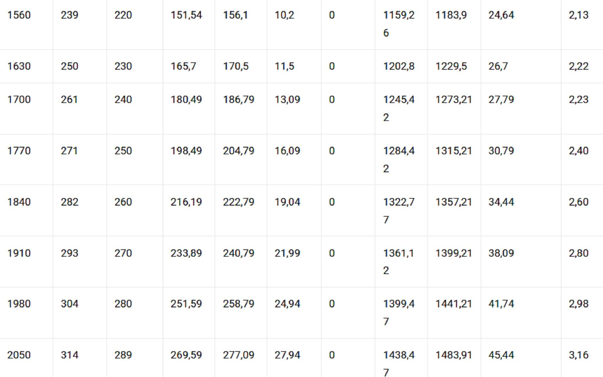 Πόσο αυξάνονται οι μισθοί στον ιδιωτικό τομέα από τον Ιανουάριο του 2021(pics)
