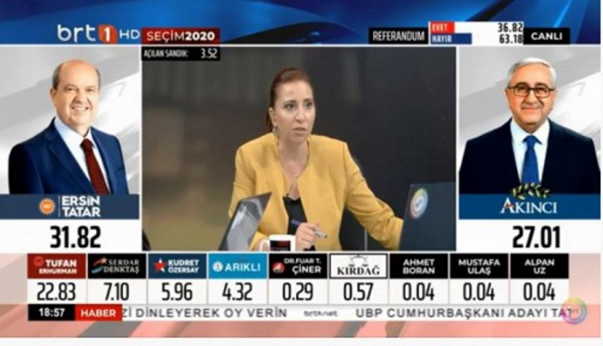 """Κύπρος: Ιστορικό ρεκόρ αποχής στις εκλογές στα κατεχόμενα – Προηγείται ο """"εκλεκτός"""" του Ερντογάν"""