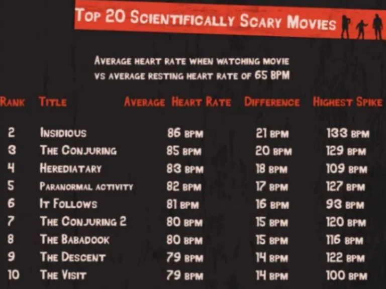Αυτή είναι η πιο τρομακτική ταινία όλων των εποχών!