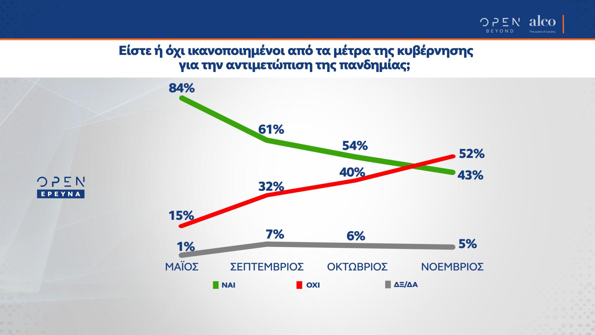 Δημοσκόπηση Alco: Τι λένε οι πολίτες για τα νέα μέτρα – Η διαφορά ανάμεσα σε ΝΔ και ΣΥΡΙΖΑ