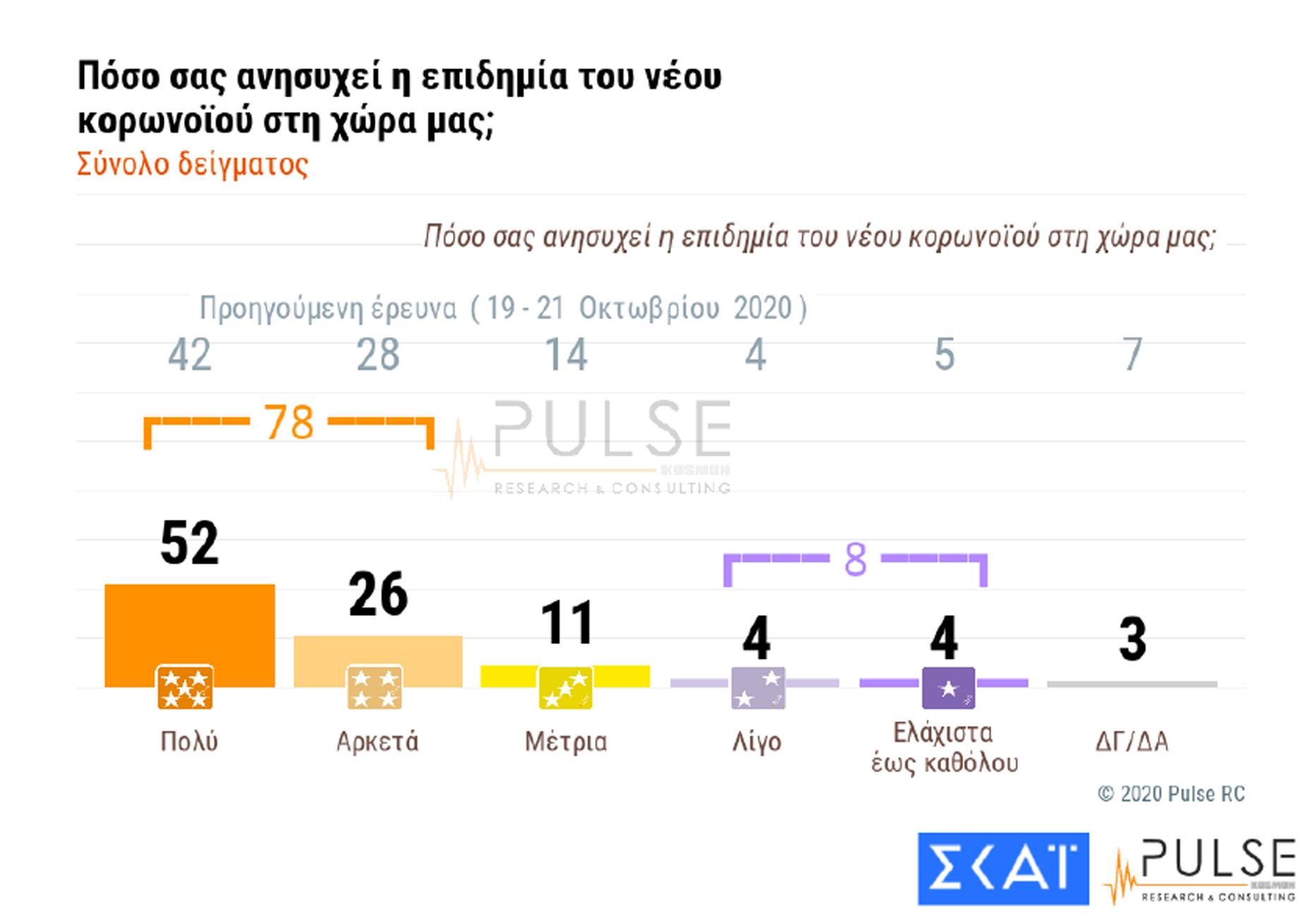 """Δημοσκόπηση Pulse: """"Ναι"""" στην παράταση των μέτρων για τον κορονοϊό! Η διαφορά ΝΔ – ΣΥΡΙΖΑ"""