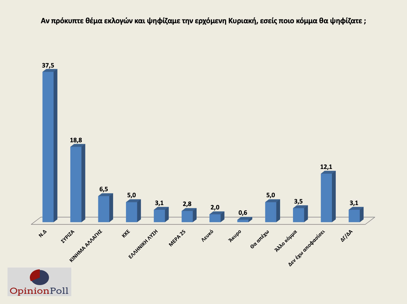 Δημοσκόπηση Opinion Poll: Μπροστά η ΝΔ με 18,7% – Ψήφος εμπιστοσύνης στον Τσιόδρα