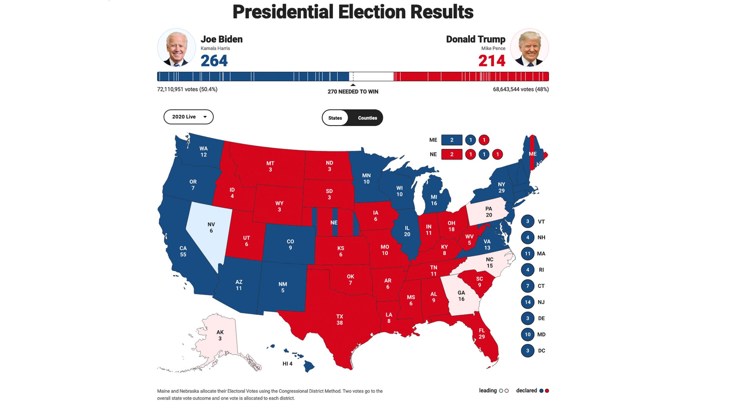 Fox news αμερικανικές εκλογές