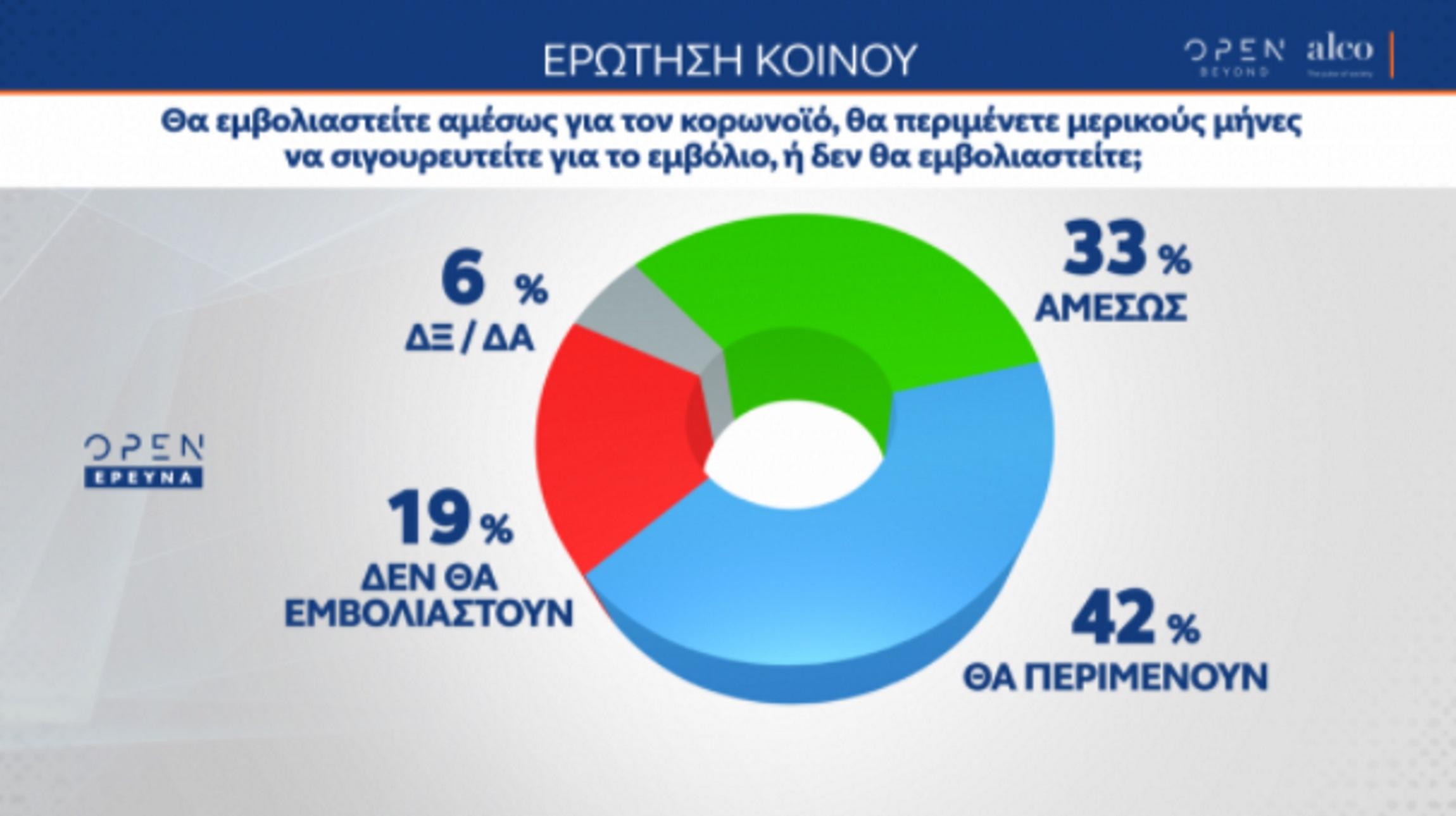 Δημοσκόπηση Alco: Επιφυλακτικό με το εμβόλιο το 40% – Σχεδόν 16 μονάδες η διαφορά ΝΔ και ΣΥΡΙΖΑ