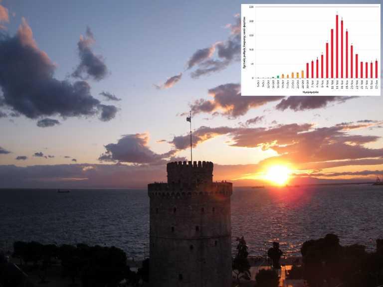 Θεσσαλονίκη – Κορονοϊός: Αύξηση 50% στο ιϊκό φορτίο των λυμάτων μέσα σε μία εβδομάδα