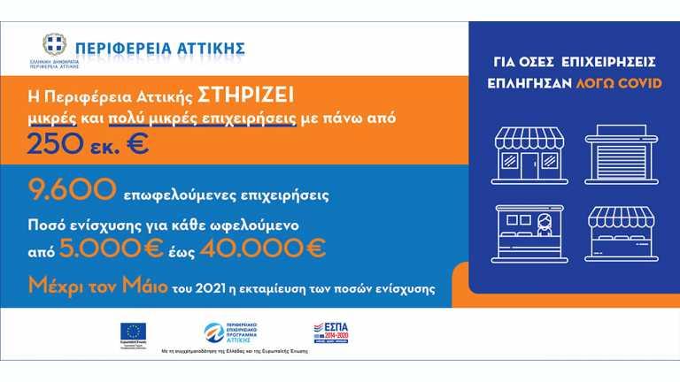 Στήριξη 250 εκατ. ευρώ από την Περιφέρεια Αττικής σε 9.600 επιχειρήσεις – Θα λάβουν έως τον Μάιο έως 40.000€