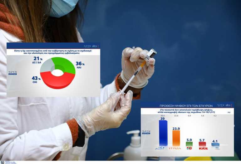 Δημοσκόπηση Alco: Δυσαρέσκεια για τον εμβολιασμό – Στις 15 μονάδες η διαφορά ΝΔ και ΣΥΡΙΖΑ