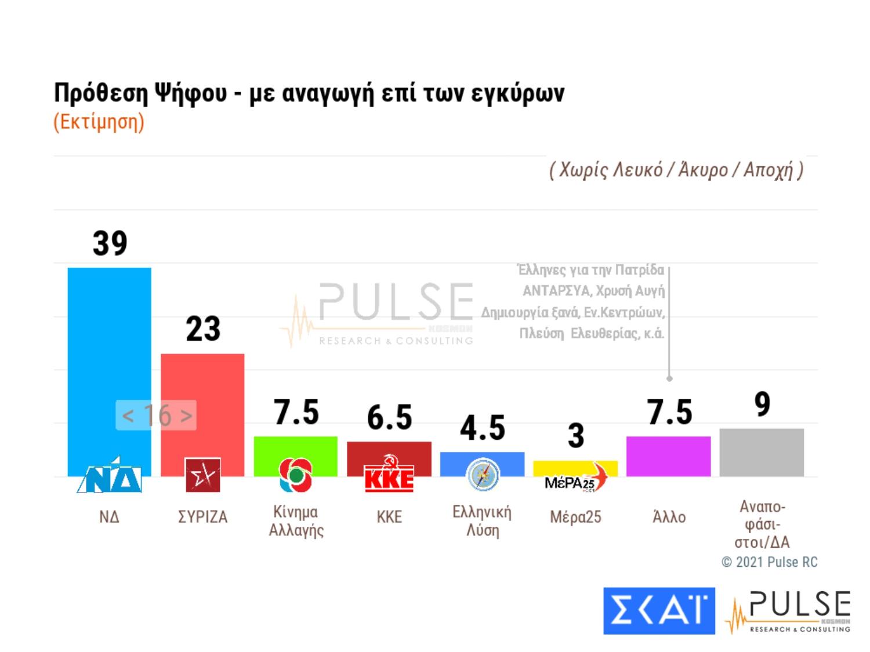 Δημοσκόπηση Pulse: Ανησυχία για τη μετάλλαξη του κορονοϊού – Στις 16 μονάδες η διαφορά ΝΔ και ΣΥΡΙΖΑ