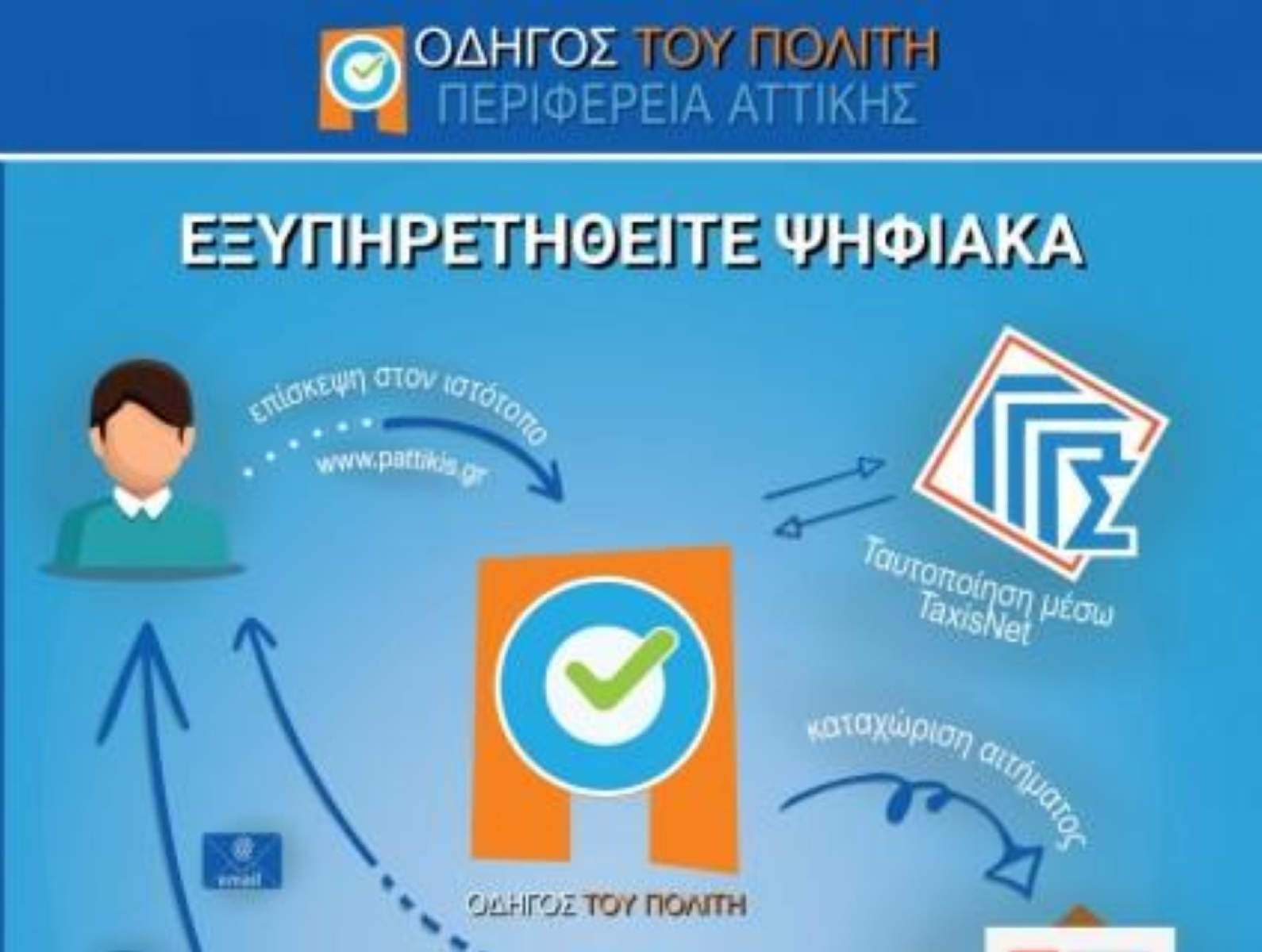 Οι ψηφιακές υπηρεσίες της Περιφέρειας Αττικής στο gov.gr