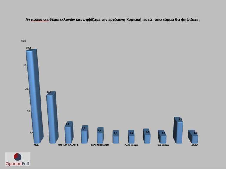 Δημοσκόπηση Opinion Poll: Μπροστά η ΝΔ με 17,1%