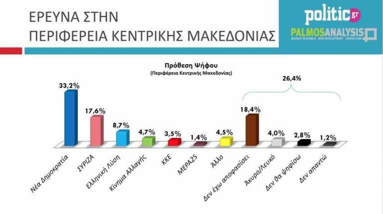 Δημοσκόπηση: Κυρίαρχη η ΝΔ στην Κεντρική Μακεδονία – Ψηλά ο Τζιτζικώστας
