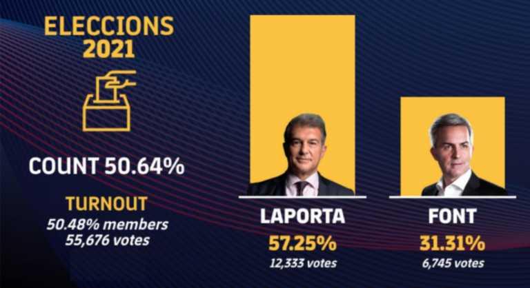 Μπαρτσελόνα: Ανακοινώθηκε ο νέος πρόεδρος (pic)