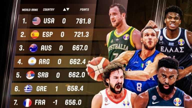 Έκτη η εθνική μπάσκετ των ανδρών στην παγκόσμια κατάταξη