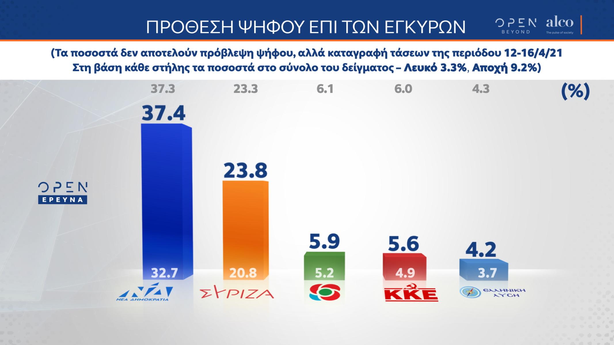 Δημοσκόπηση Alco: Διψήφιο προβάδισμα ΝΔ έναντι ΣΥΡΙΖΑ – Διχασμός για τα μέτρα κατά του κορονοϊού