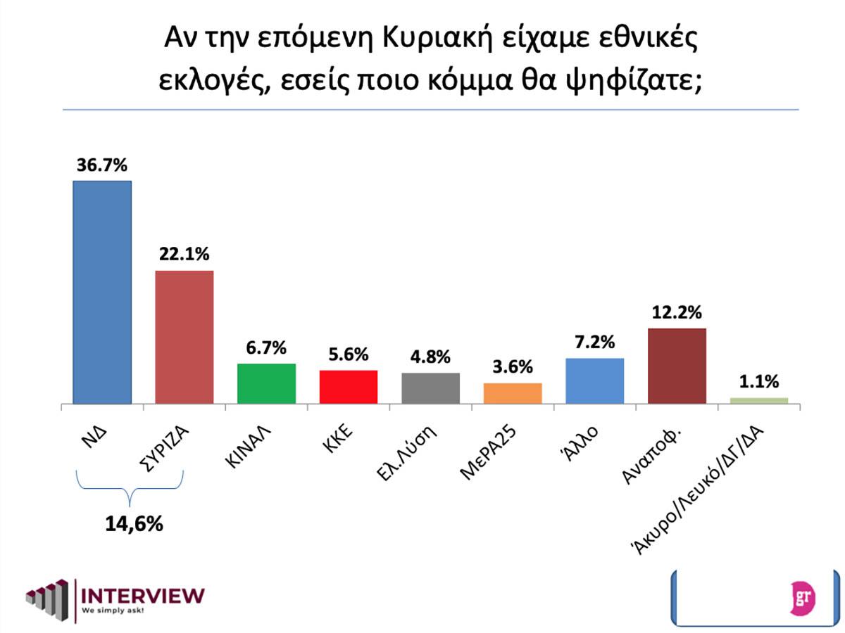 Δημοσκόπηση: Προβάδισμα της ΝΔ με 14,6% και αποθέωση για Δένδια