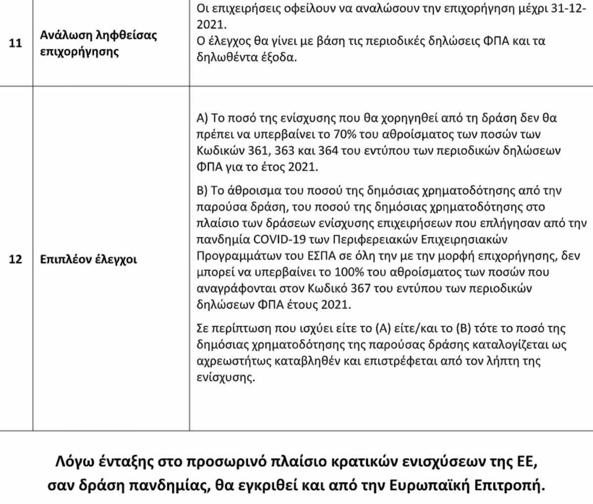 Μέχρι και 100.000 ευρώ θα λάβω πάνω από 30.000 επιχειρήσεις εστίασης, Μέχρι και 100.000 ευρώ θα λάβουν πάνω από 30.000 επιχειρήσεις εστίασης – Όλα τα μέτρα, Eviathema.gr | ΕΥΒΟΙΑ ΝΕΑ - Νέα και ειδήσεις από όλη την Εύβοια