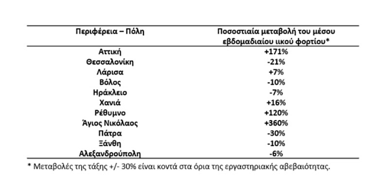 Κορονοϊός: Ανεξέλεγκτη διασπορά σε Αττική και πόλεις της Κρήτης μαρτυρά το ιικό φορτίο