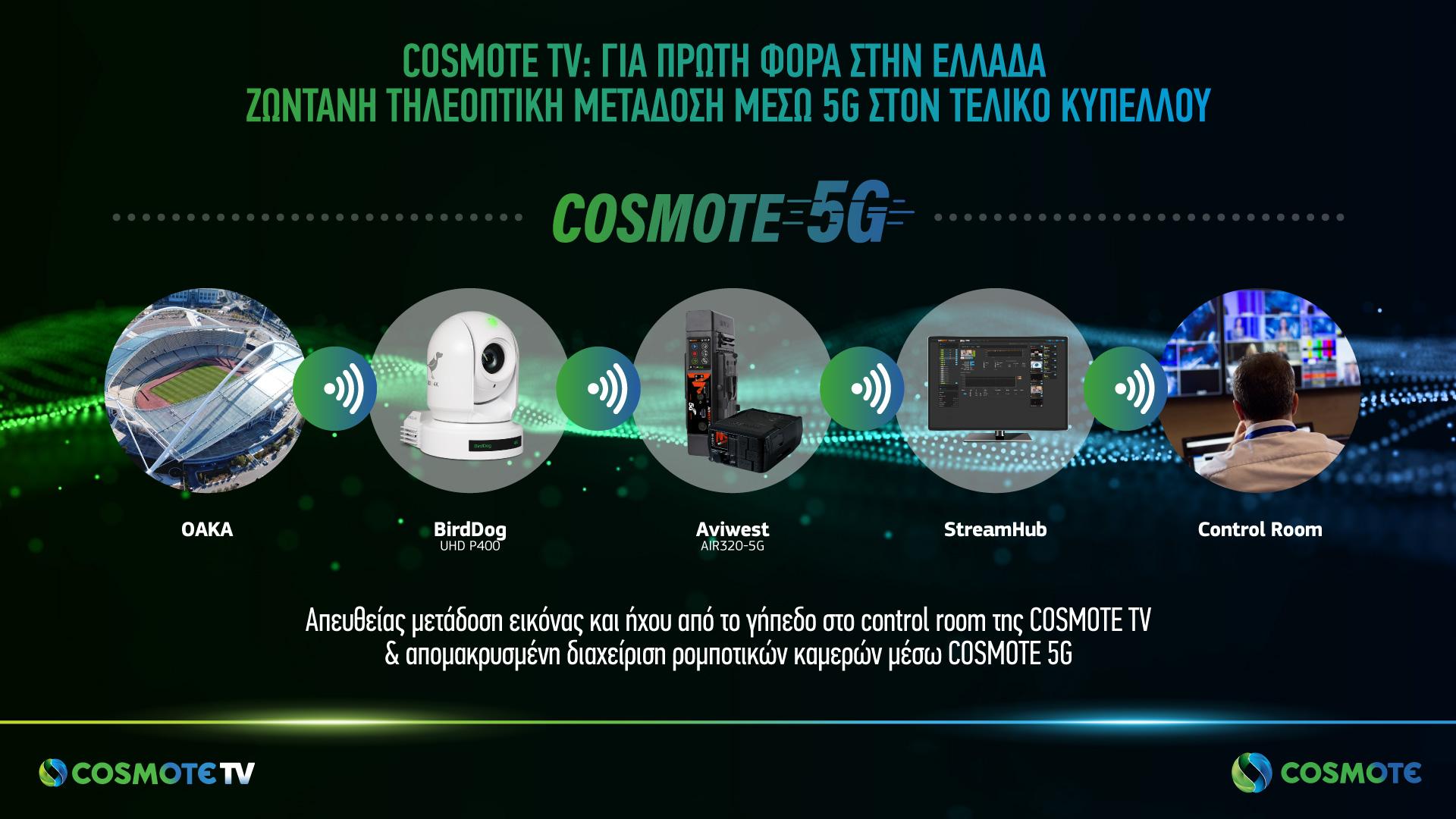 Το 5G θα αλλάξει στο μέλλον την εμπειρία θέασης