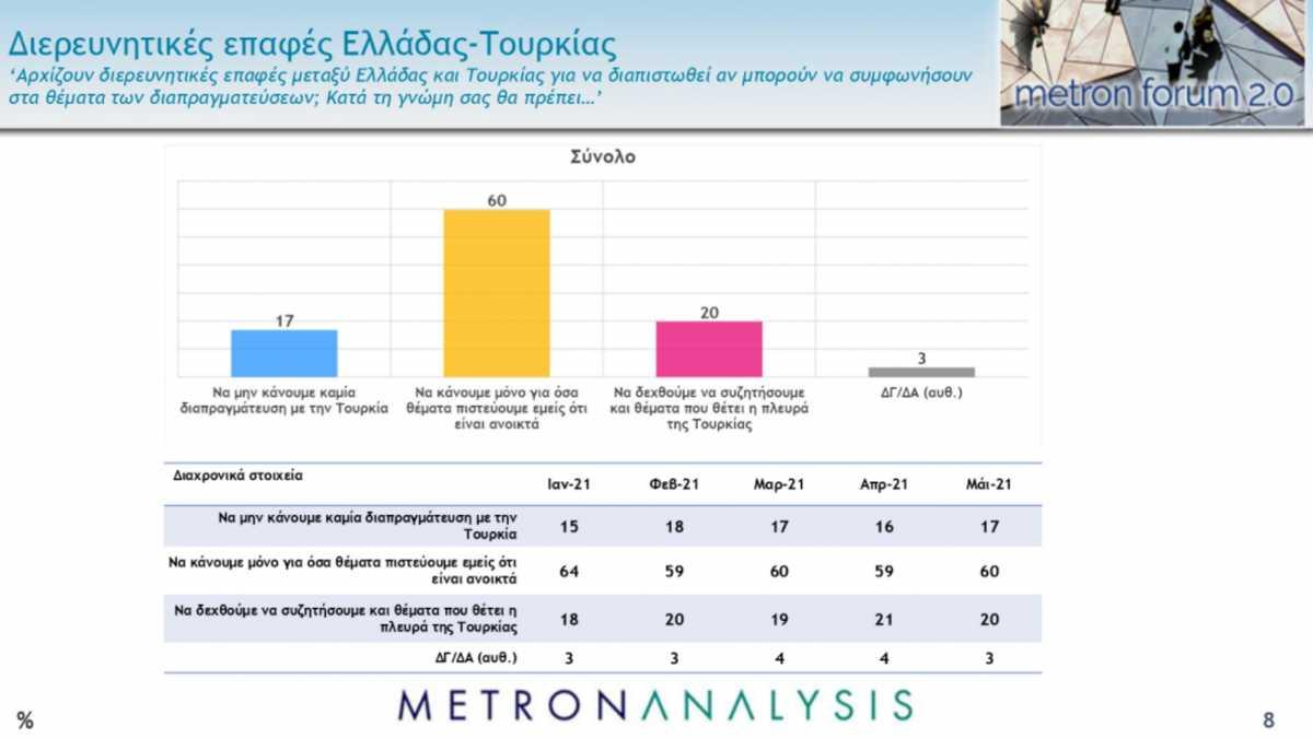 Δημοσκόπηση Metron Analysis: «Ψήνονται» για το εμβόλιο – Προβάδισμα ΝΔ και Μητσοτάκη