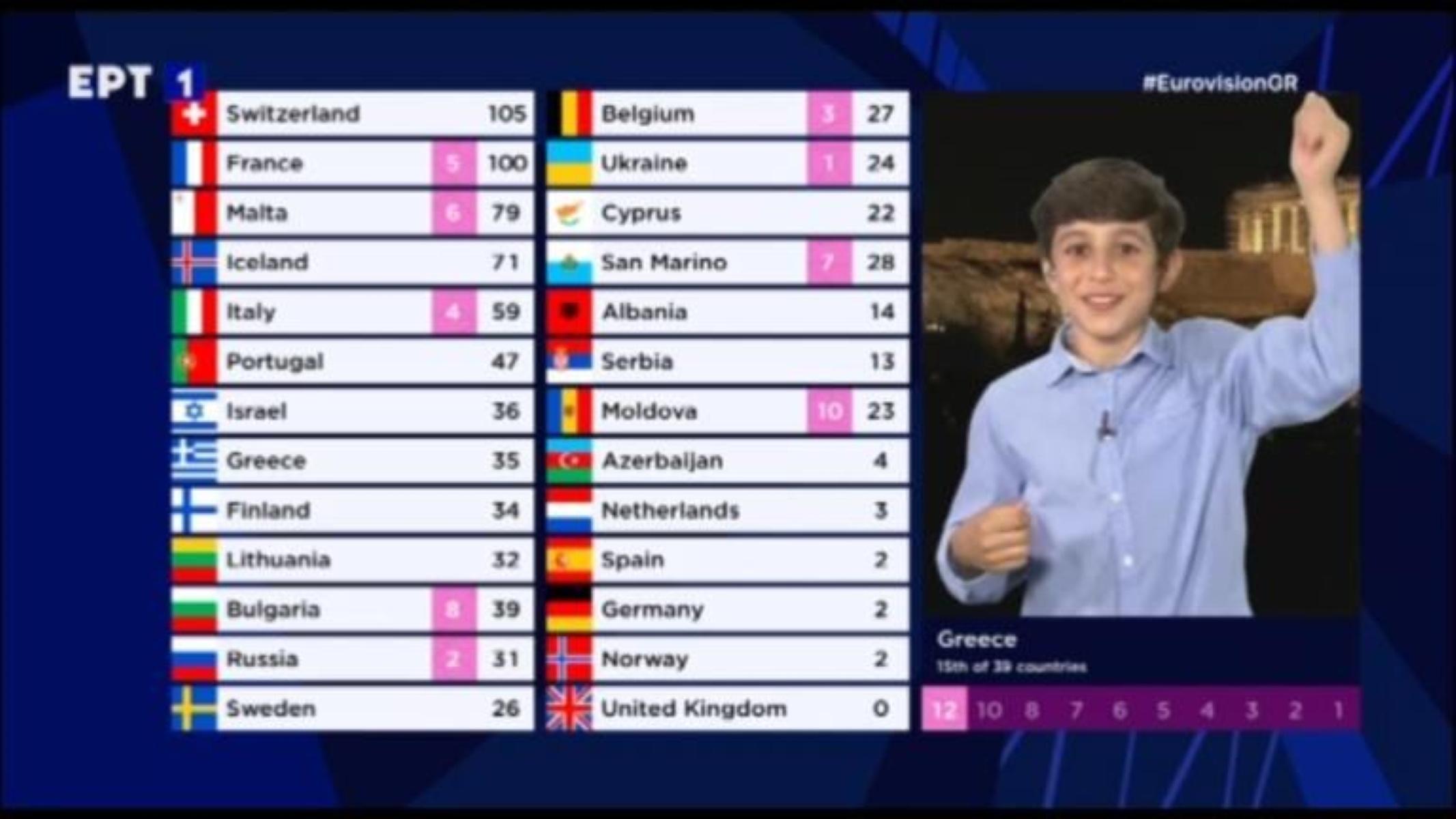 Eurovision 2021: Ο Μανώλης Γκίνης αιφνιδίασε την EBU και έδωσε ρεκόρ στην Ελλάδα