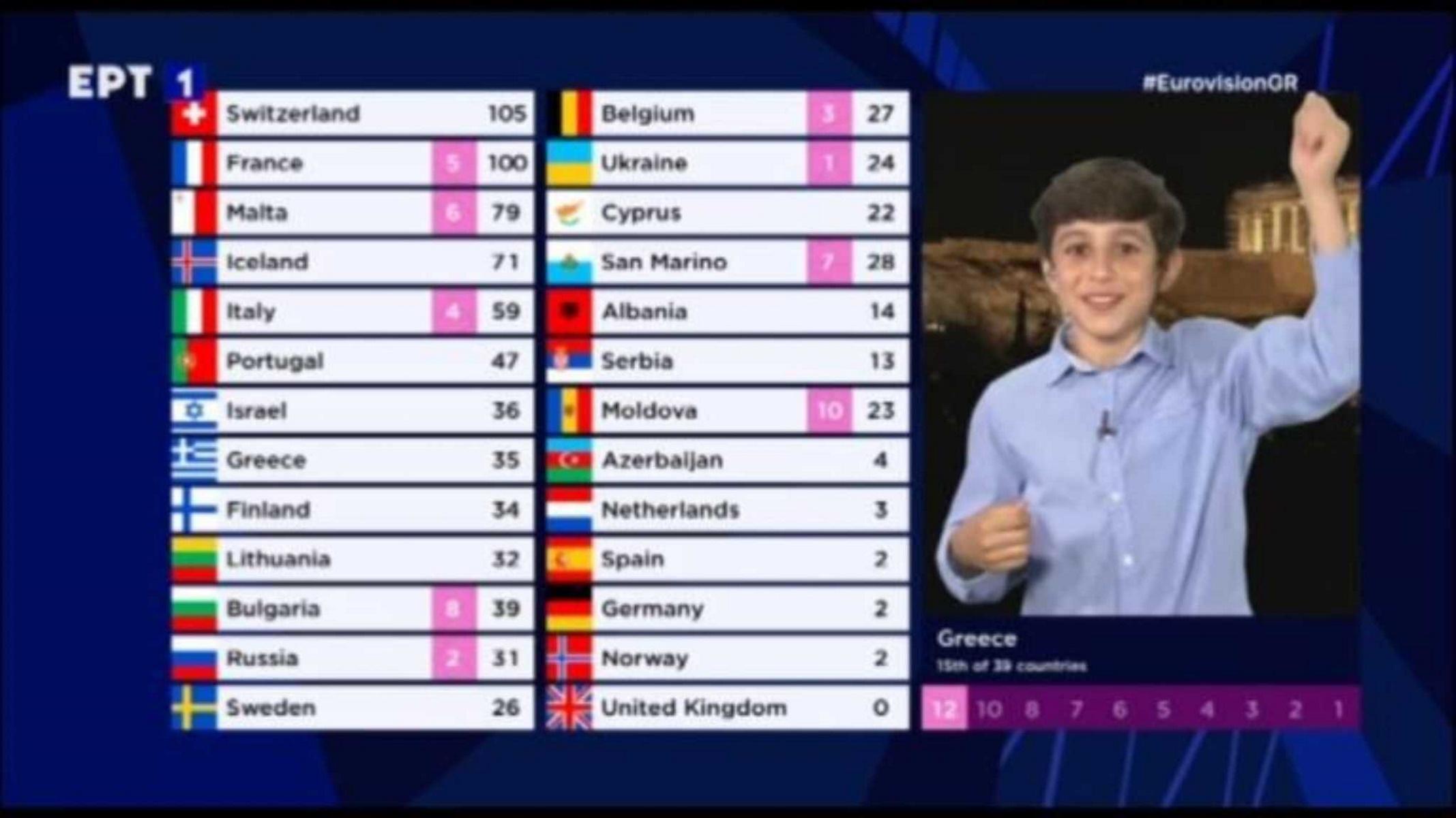 Ο τελικός της Eurovision έσπασε και τα κοντέρ του ERTFLIX