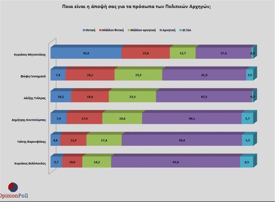 Δημοσκόπηση Opinion Poll: Στο 17,4% η διαφορά ΝΔ από ΣΥΡΙΖΑ, με 60% καταλληλότερος ο Μητσοτάκης