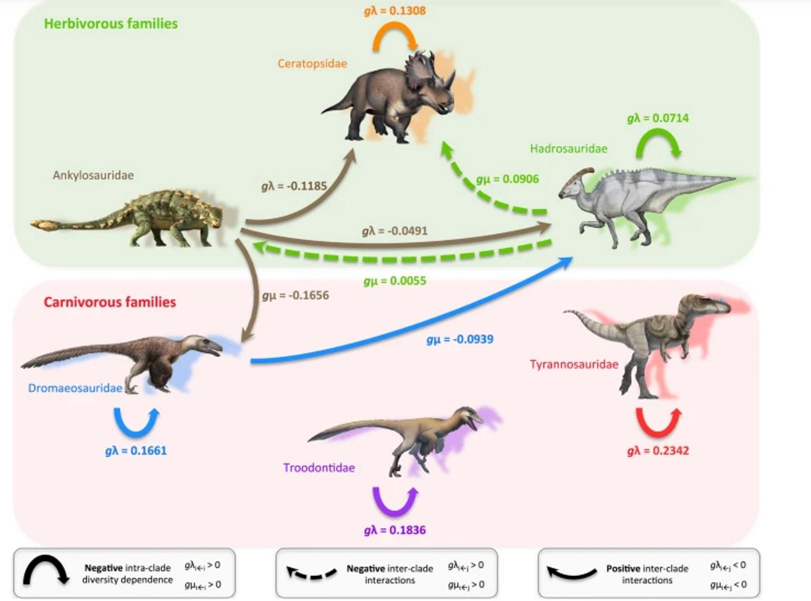 Πότε άρχισαν να εξαφανίζονται οι δεινόσαυροι – Νέα μελέτη