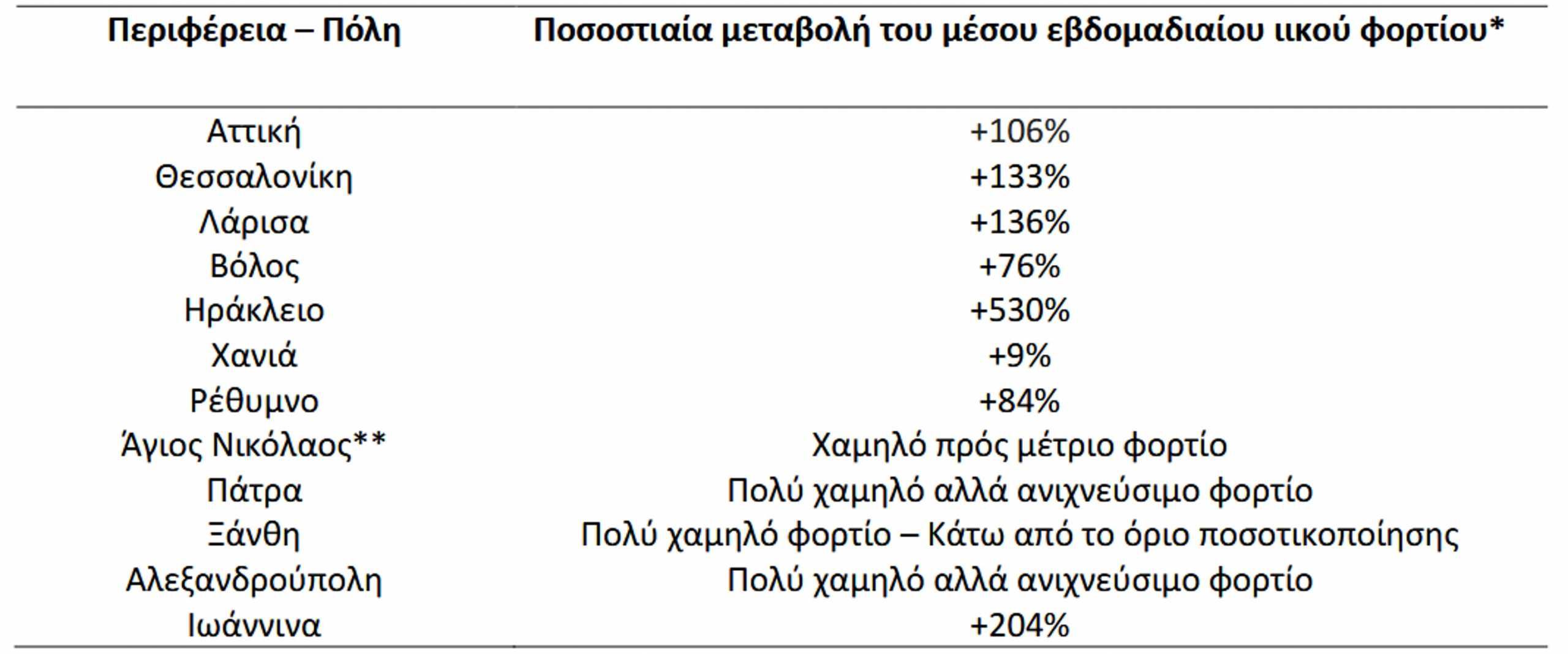 Κορονοϊός – Λύματα: «Απογείωση» του ιικού φορτίου – Αύξηση 530% στο Ηράκλειο