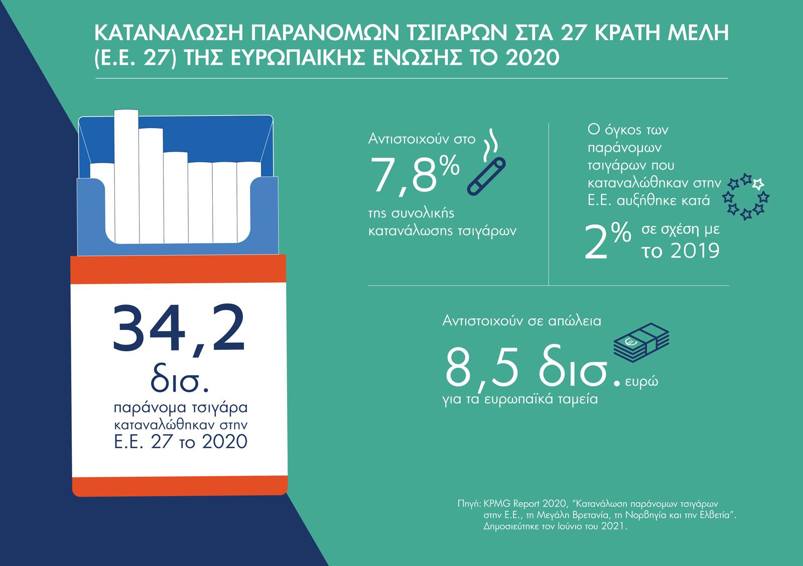 Καμπανάκι κινδύνου από παράνομα τσιγάρα: Η Ελλάδα έχασε 551 εκατ. ευρώ το 2020