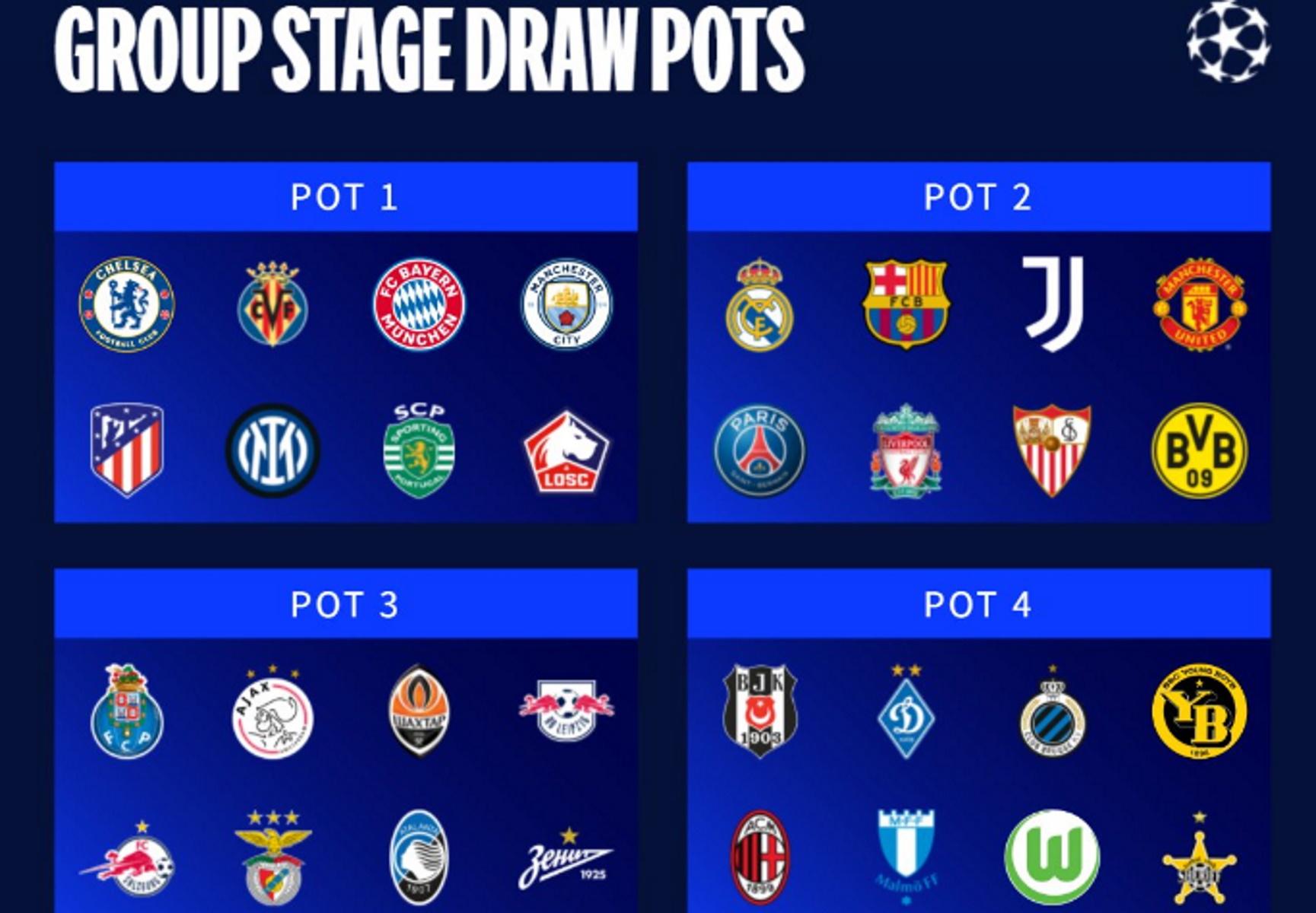 Κλήρωση Champions League: Οι 32 «μονομάχοι» παίρνουν θέση στους ομίλους
