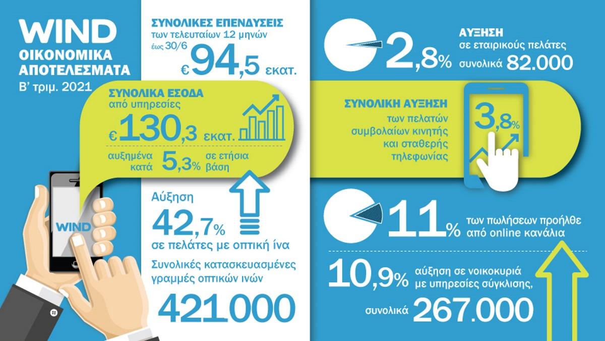 Wind: Αύξηση 3,8% σε συμβόλαια κινητής και σταθερής τηλεφωνίας το β' 3μηνο