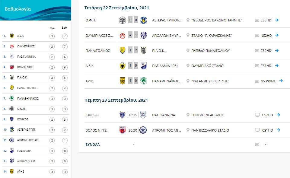 Βαθμολογία Superleague 1: Κορυφή για ΑΕΚ και Ολυμπιακό, που βρίσκονται Άρης, ΠΑΟΚ και Παναθηναϊκός